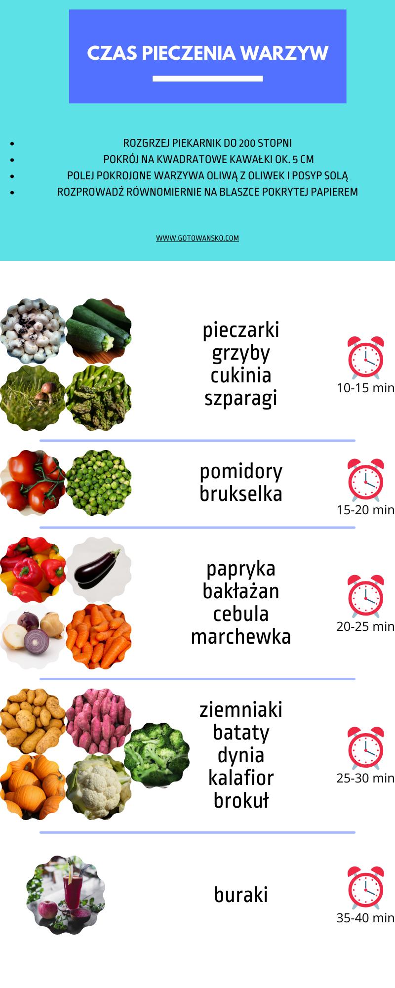 czas pieczenia świeżych warzy w w piekarniku z oliwą