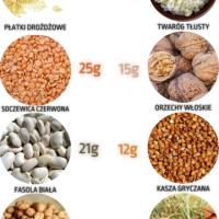 Najlepsze bezmięsne źródła białka